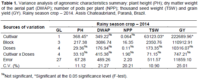 African Journal of Agricultural Research - agronomic performance of