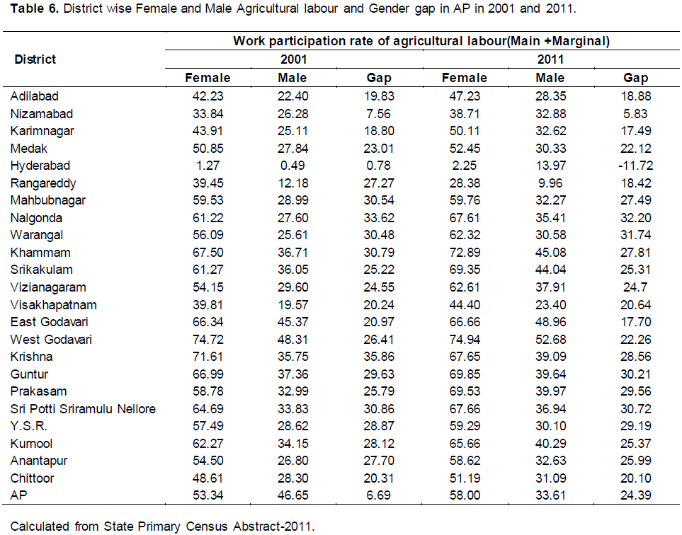 African Journal of Agricultural Research - gender gap and female