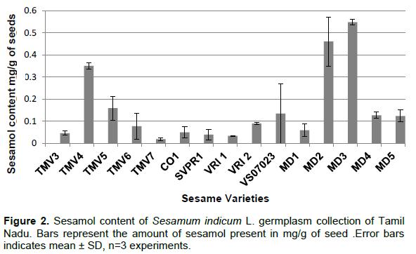 African Journal of Biotechnology - evaluation of sesame (sesamum