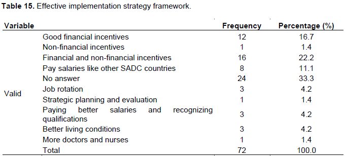 African Journal of Business Management - retention