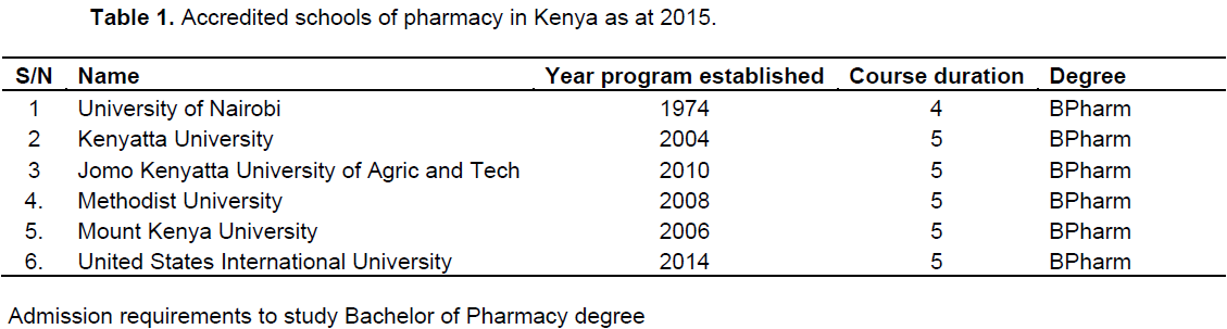 African Journal of Pharmacy and Pharmacology - development