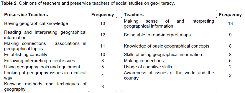 Educational Research and Reviews - opinions of teachers and