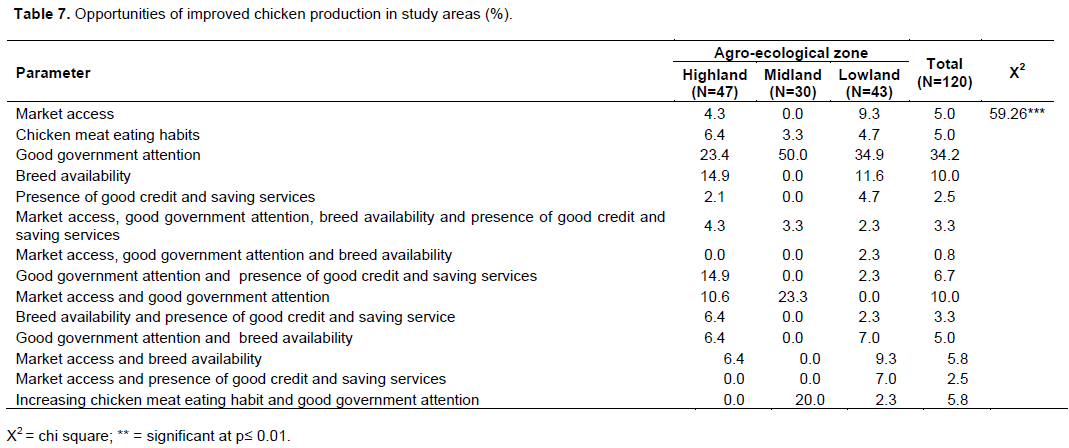 International Journal of Livestock Production - production