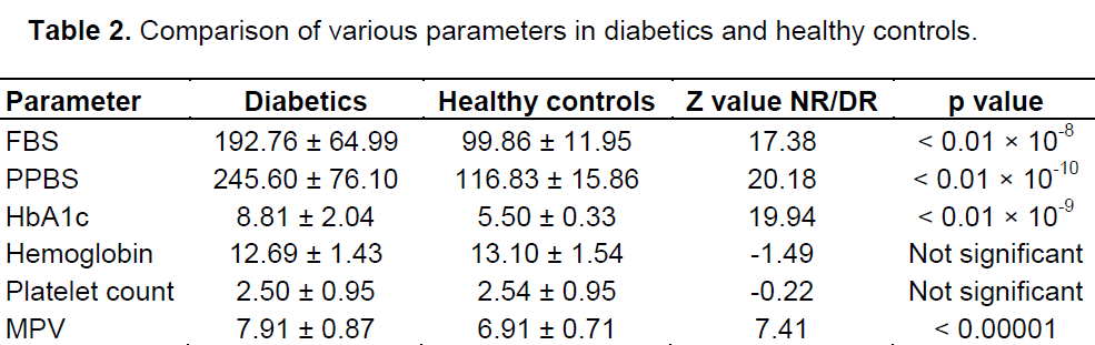 Counts In Test And Control Groups Were 250 095 254 Respectively Which Not Statistically Significant As Depicted Table 2
