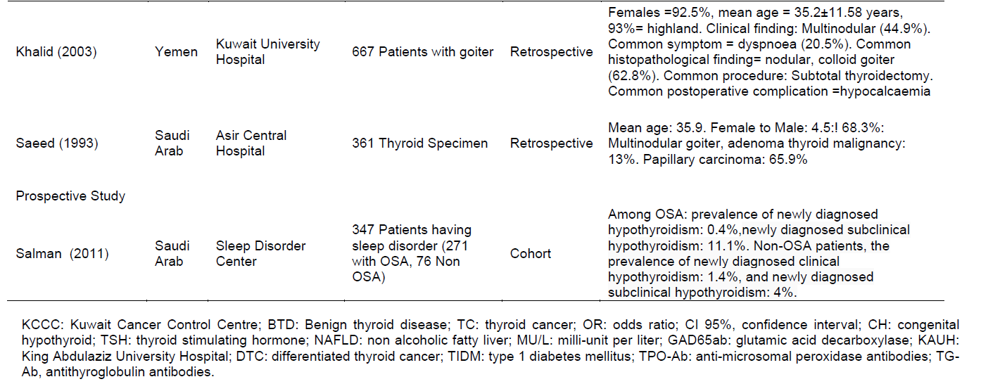 Journal Of Public Health And Epidemiology The Epidemiology Of Thyroid Diseases In The Arab World A Systematic Review