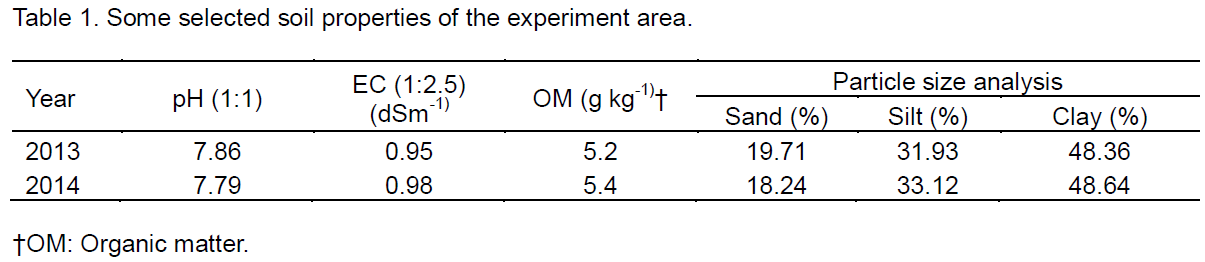 Journal of Soil Science and Environmental Management - effect of