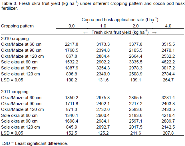 African Journal of Agricultural Research - effect of organic