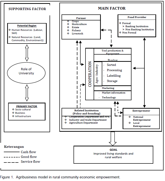 African journal of agricultural research agribusiness model in entrepreneur banking institution related institution and local economic enterprise koperasi the work sheet of primary factor and main factor in ccuart Choice Image