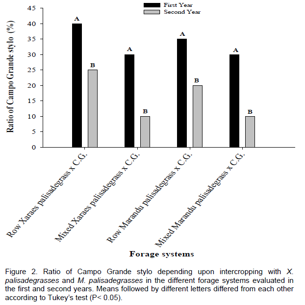 African journal of agricultural research production and table 3 shows that only row intercropped x palisadegrass differed from the other systems in autumn and winter with greater production of dry mass fandeluxe Image collections