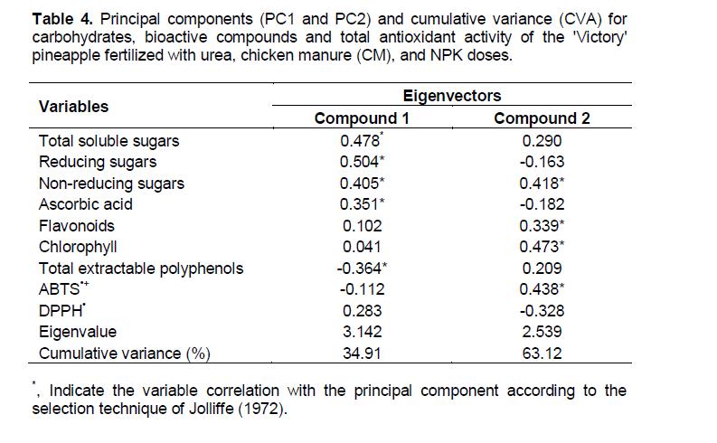 jolliffe principal component analysis