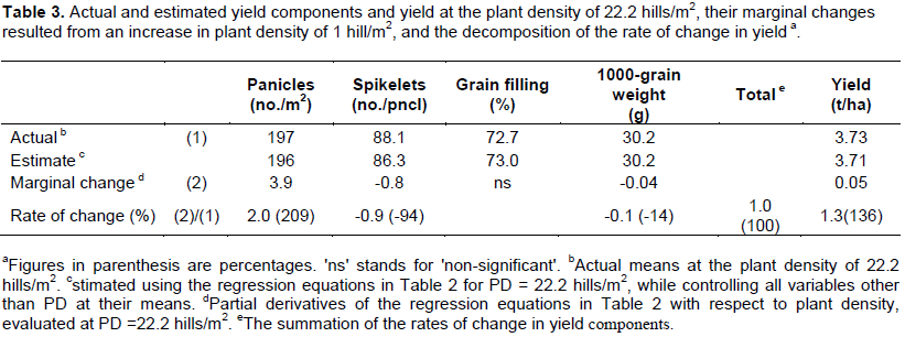 African Journal of Agricultural Research - effects of plant