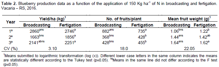 African Journal of Agricultural Research - nitrogen fertilization