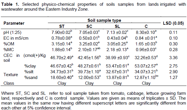 African Journal of Agricultural Research - levels of some selected