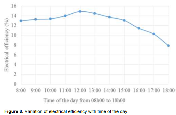 African Journal Of Agricultural Research Determination Of Solar Energy Requirements For Indirect Cooling Combined With Evaporative Cooling For Storage Of Fresh Produce