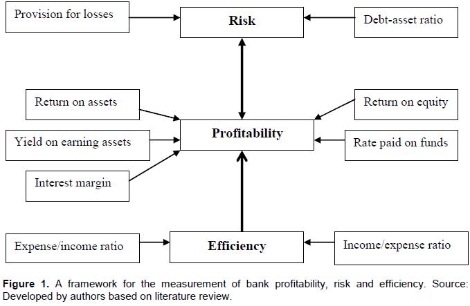 Review of Literature   Profit  Accounting    Profit  Economics