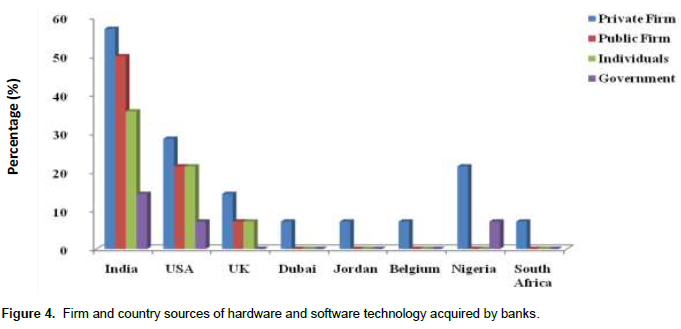 African Journal of Business Management - technology acquisition and