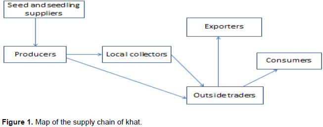 African Journal Of Business Management The Socioeconomic - Khat in the us map