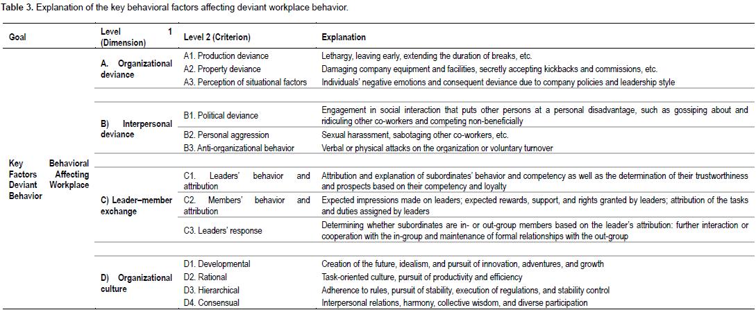 factors of deviance