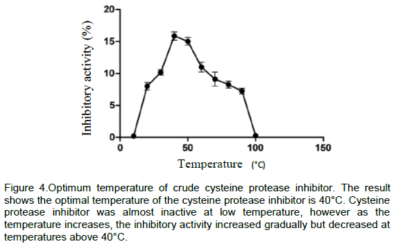 Cysteine Protease Assay Bonds of Cysteine Protease
