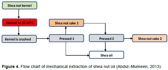 African Journal Of Biochemistry Research Shea Butter Extraction Technologies Current Status And Future Perspective
