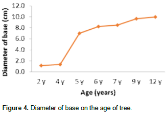 African journal of environmental science and technology analysis allowed us to know the limit of the growth of the locust tree of senegal in the context of the sahelian zone particularly in the area of the study ccuart Image collections