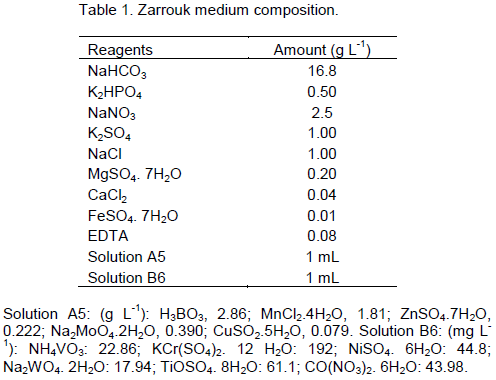 African journal of microbiology research carbon dioxide mitigation the inoculum was acclimatized with air mixed with 1 ww co2 for 168 h with a 03 vvm flow rate fandeluxe Choice Image