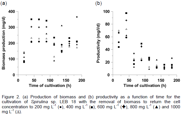 African journal of microbiology research carbon dioxide mitigation the experiments that were performed at 200 800 and 1000 mg l 1 had total biomass removal values of 15179 15679 and 14851 mg l 1 respectively fandeluxe Images