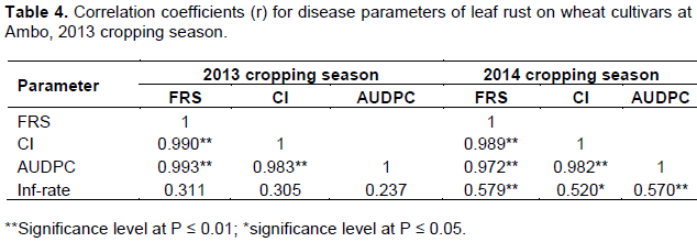 African journal of plant science evaluation of wheat cultivars for since frs ci and audpc had strong positive correlations in the present study selection of lines having final disease score less than 30 ci between 0 to fandeluxe Gallery