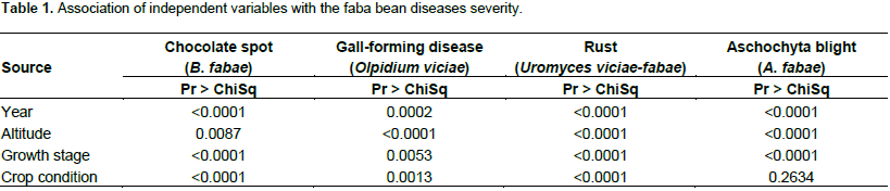 African Journal Of Plant Science Survey Of Faba Bean Vicia Faba L