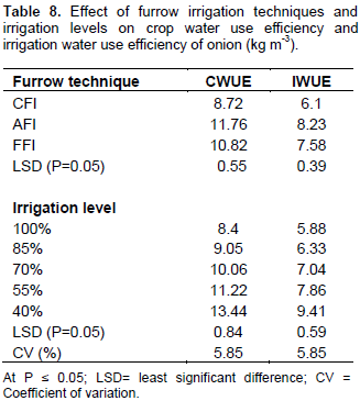 African Journal of Plant Science - response of onion (allium