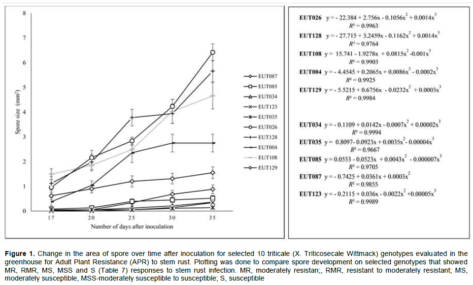 African Journal of Plant Science - evaluation of triticale