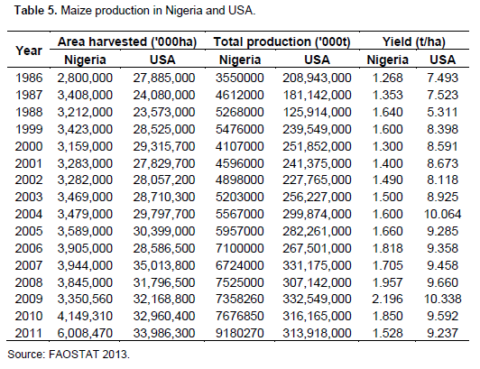 African Journal of Plant Science - maize: panacea for hunger in nigeria