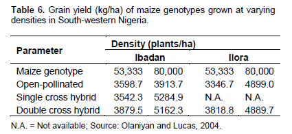 African Journal of Plant Science - maize: panacea for hunger