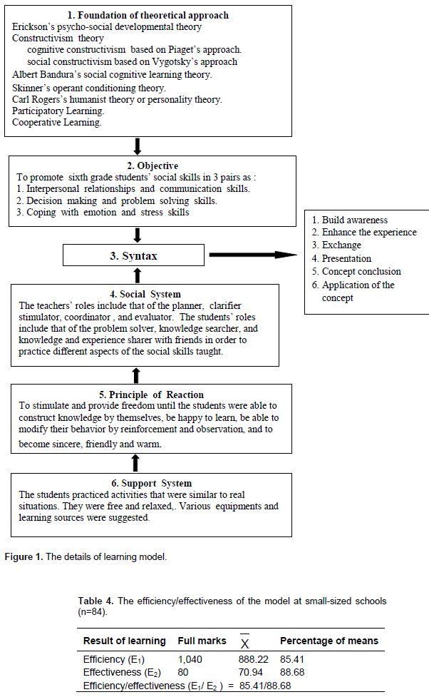 Educational research and reviews development of a learning model for teachers the highest level of mean value was in response to the question that the learning model could enhance the students development of fandeluxe Choice Image