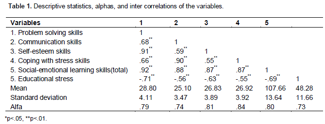 Educational research and reviews social emotional learning skills when table 1 is examined it is seen that there are significant correlations between dimensions of social emotional learning skills and educational stress fandeluxe Image collections