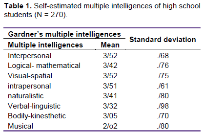 interpersonal multiple intelligence