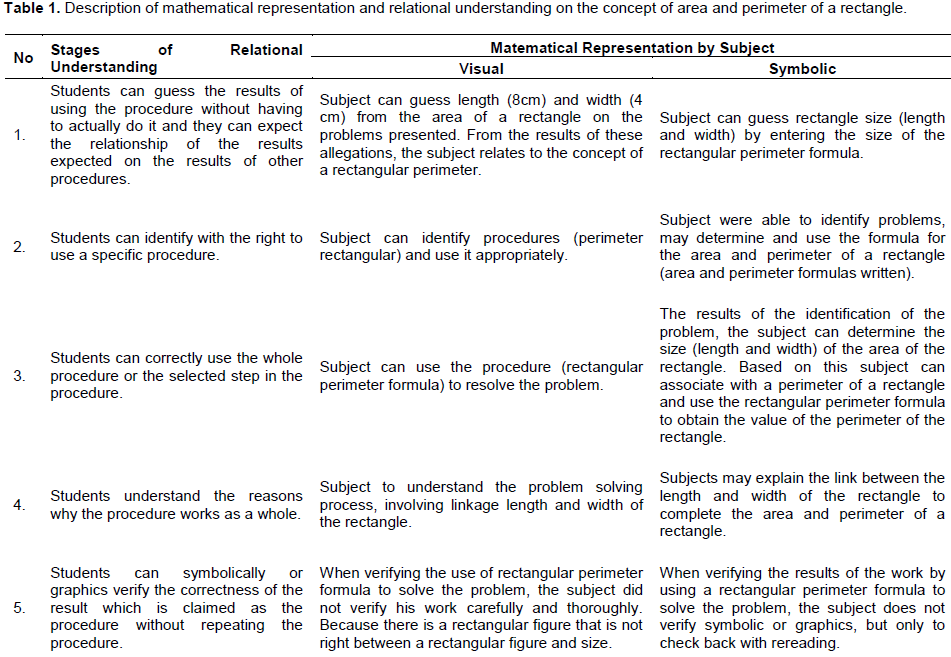 Educational Research And Reviews Mathematical Representation By