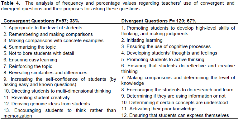 the use of convergent questions was found to be 33 f57 convergent question types were mostly used by teachers to reinforce