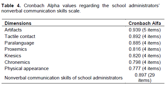 Educational Research And Reviews Development Of The Nonverbal Communication Skills Of School Administrators Scale Ncssas Validity Reliability And Implementation Study Provide examples of types of nonverbal communication that fall under these categories. nonverbal communication skills