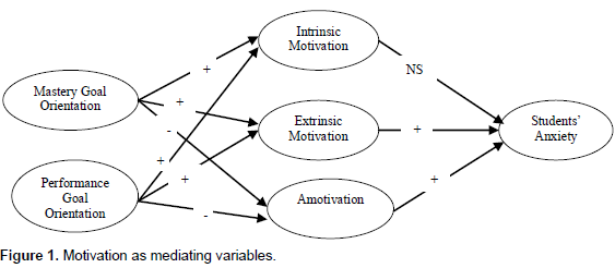 how does motivation affect performance