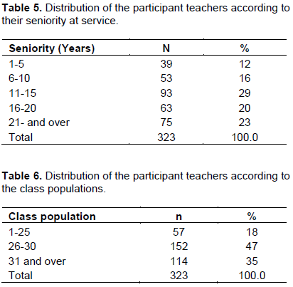 Educational research and reviews evaluation of the changes in the the gender distribution of the teachers who participated in the study is given in table 1 in this context we can see that 44 of the teachers who fandeluxe Image collections