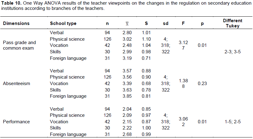 Educational research and reviews evaluation of the changes in the it is observed that the teachers viewpoints on the changes in absenteeism right did not differ at a significant level according to the branches of the fandeluxe Image collections