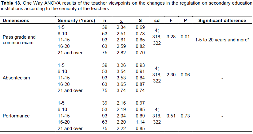 Educational research and reviews evaluation of the changes in the teacher viewpoints on absenteeism right do not differ at a significant level according to the seniority years of the teachers f4 318230 p 005 fandeluxe Image collections