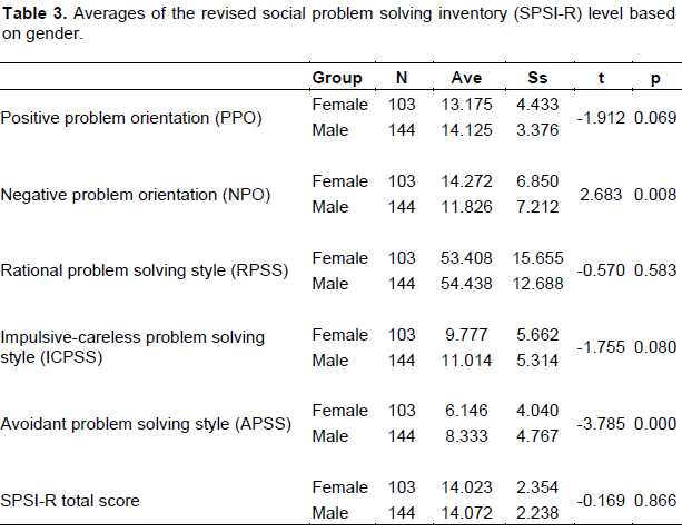 social problem solving inventory-revised scale (spsi-r)