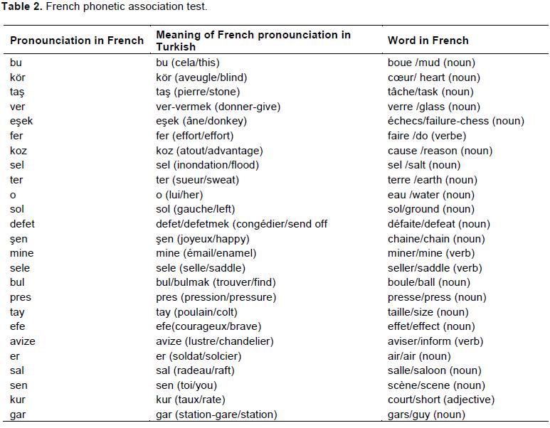 association verb form