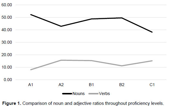 Educational research and reviews an investigation of lexical the use of adjectives by the tfl learners who participated in the current study is another point worth mentioning it is clear that adjectives need nouns to fandeluxe Image collections