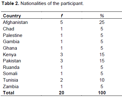Educational research and reviews an investigation of lexical information concerning how much time the participants spent in turkey is provided in table 3 in addition to the information provided in table 3 fandeluxe Image collections