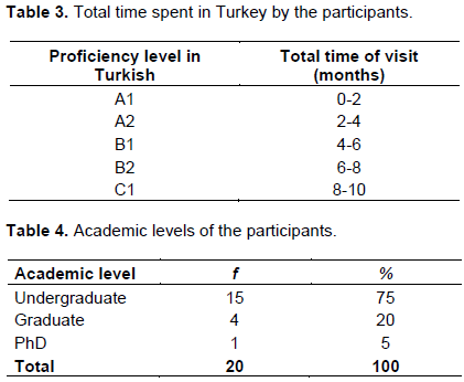 Educational research and reviews an investigation of lexical academic levels of the participants are given in table 4 15 of them 75 are undergraduate students while four of them 20 are graduate students fandeluxe Image collections