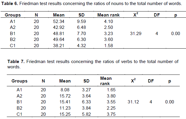 Educational research and reviews an investigation of lexical the next aspect to be examined was the ratios of verbs to the total number of words in each composition and table 7 shows the related results fandeluxe Image collections