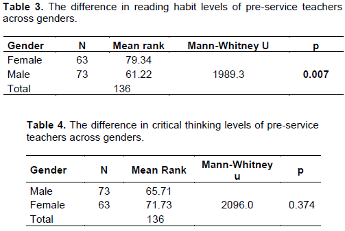 Quantitative Research on Critical Thinking and Predicting Nursing     Huffington Post TABLE  Frequency of Standardized Test Use